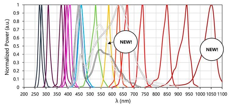 Diagramm mit Leistungsspektrum der LED-Module