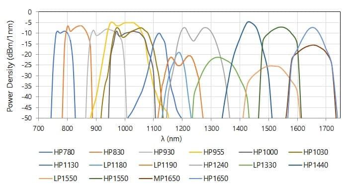 Leistungsdichtespektren der SLED-Module